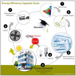 Infographic - Energy Efficiency Building Graphic
